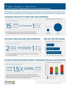 Autogas_vs_Natural_Gas_Share_Sheet1